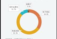 93.5%受访者对双11快递速度满意