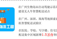广东省将在广州、深圳等地探索建设无人机智慧配送试验区