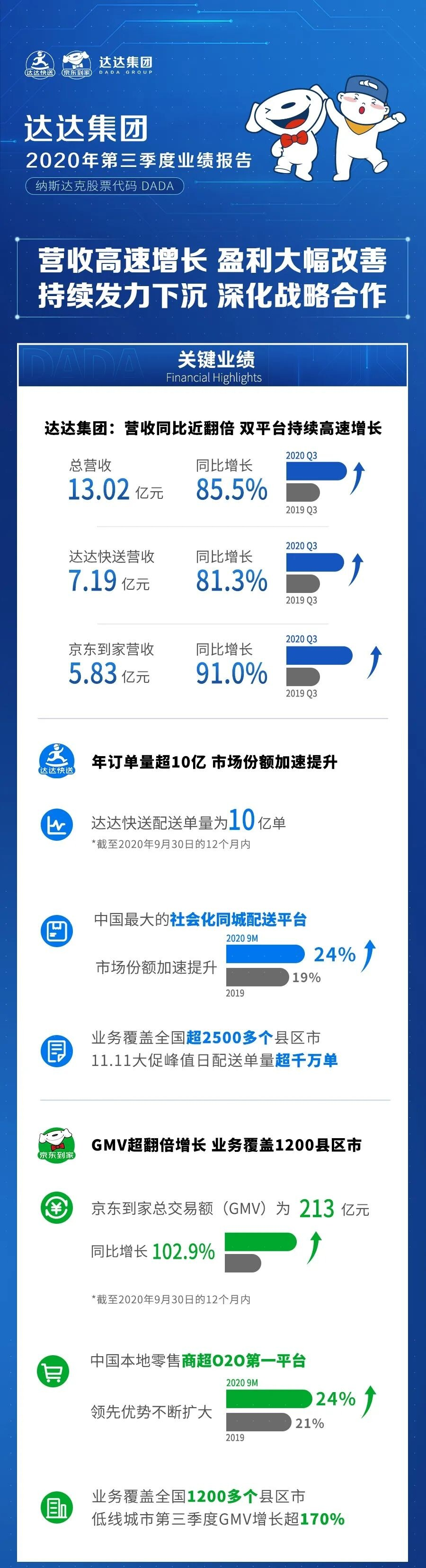 达达集团Q3营收同比增长85.5% 达达快送年订单量增近6成