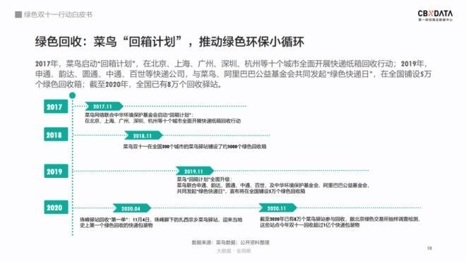 绿色双十一行动白皮书:全国快递驿站回收包装超1亿_物流_电商报