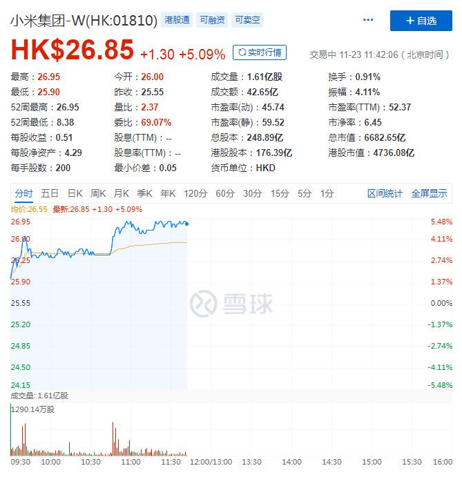 小米股价高涨5% 总市值破6500亿港元_零售_电商报