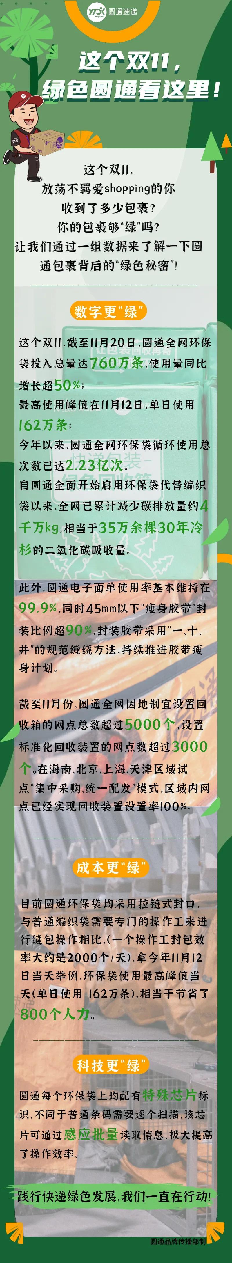 圆通:双11环保袋投入量达760万条,使用量增长超半