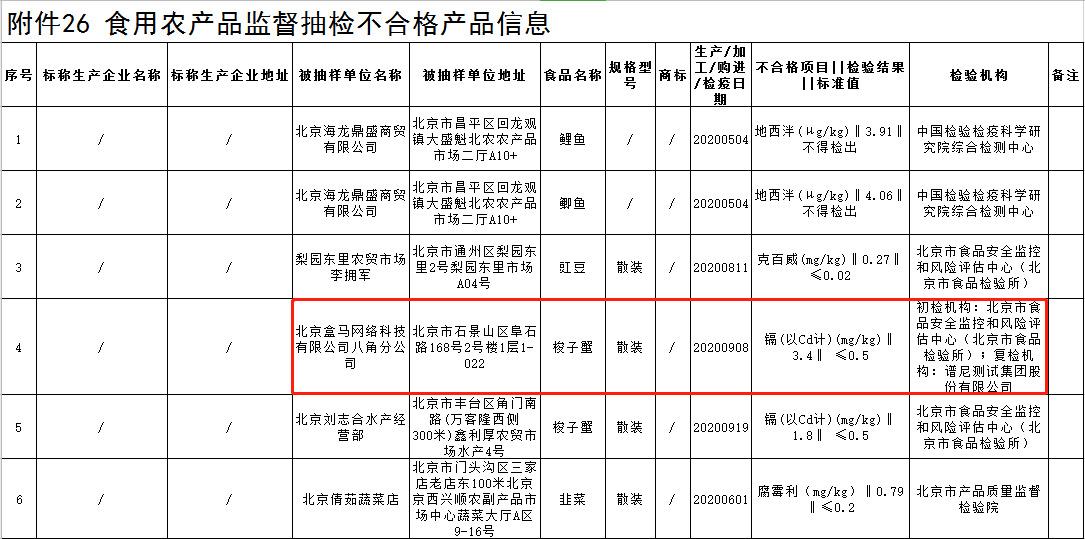 盒马北京所售梭子蟹被检测不合格_零售_电商报