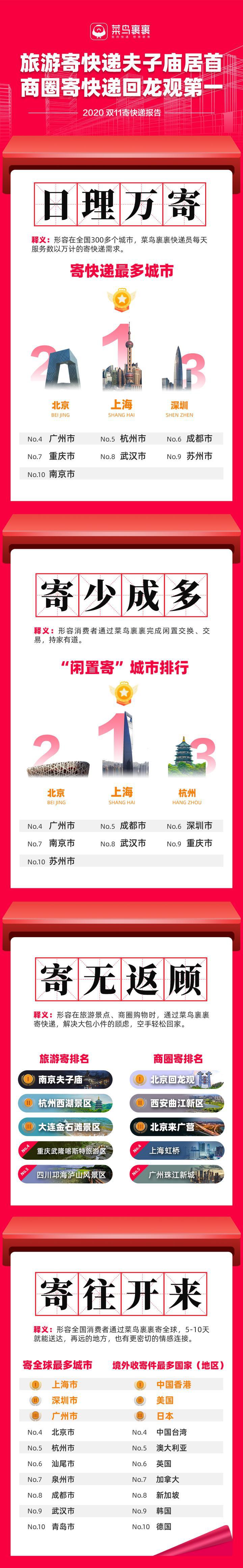 菜鸟裹裹双11寄快递报告:上海是寄件最多城市