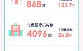 解读新氧Q3财报算降低:11.11医美消费绝对主趁嫣裘鳌,线上成交总额同比增213%