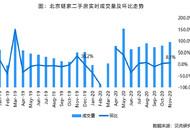 貝殼研究院:11月北京二手房市場小幅升溫