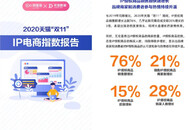 阿里鱼:天猫双11期间IP授权商品销售额同比增长76%