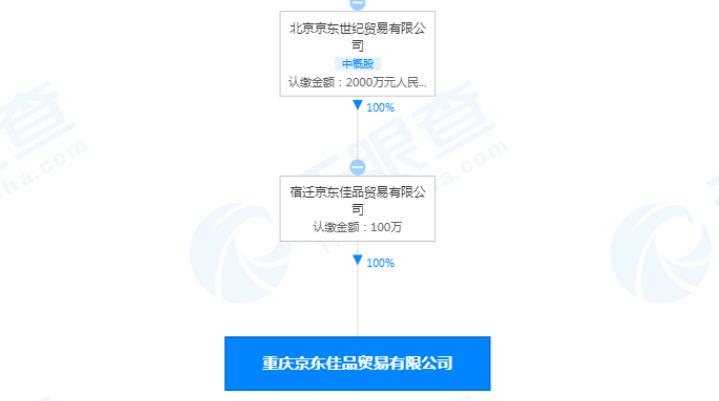 京东关联企业在重庆成立新公司 经营范围含汽车新车销售_零售_电商报