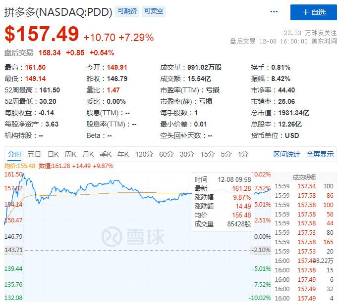 拼多多盘中股价创新高 市值逼近2000亿美元_零售_电商报