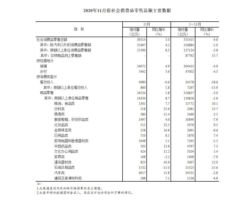 国家统计局:1-11月全国网上零售额105374亿元