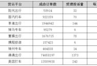 上海交通委发布三季度网约车平台投诉排名