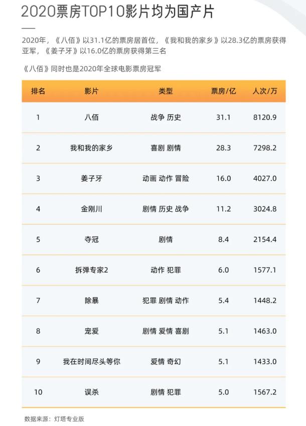 2020年中国电影全年票房达204.17亿 成全球第一票房市场