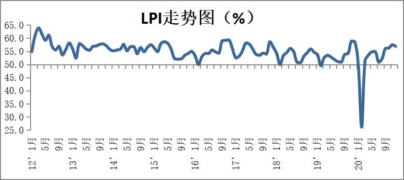 中物联:12月份中国物流业景气指数为56.9%