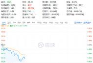 小米股价跌超5% 市值跌破8500亿港元