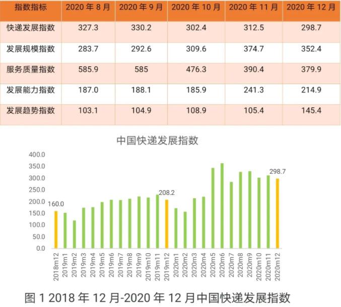 国家邮政局:12月快递发展指数同比提高43.5%