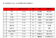 2020胡润世界500强出炉:腾讯、阿里前十 中国51家企业上榜