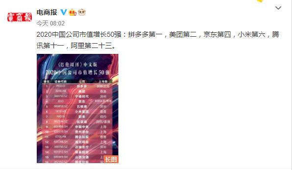 《巴伦周刊》中国公司市值增长50强:拼多多第一,美团第二_行业观察_电商报
