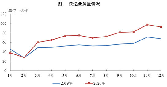 2020年全国快递业务量累计完成833.6亿件 同比增长31.2%