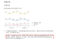 周大福2020年Q3中国內地电商及O2O相关零售值按年增67.1%