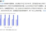 亚马逊四大核心市场75%新卖家来自中国