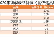 2020胡润品牌榜:7个快递品牌上榜 京东物流新入榜