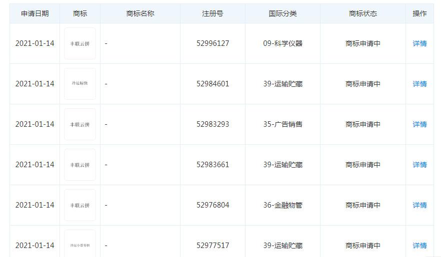 """顺丰关联公司申请""""丰联云拼""""、""""冷运标快""""等商标"""