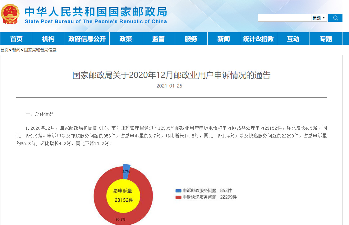 国家邮政局:2020年12月快递服务有效申诉量同比降30.3%_物流_电商报
