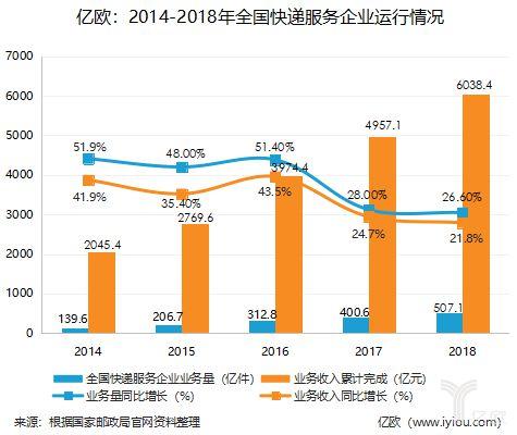 2014-2018年全国快递服务企业运行情况