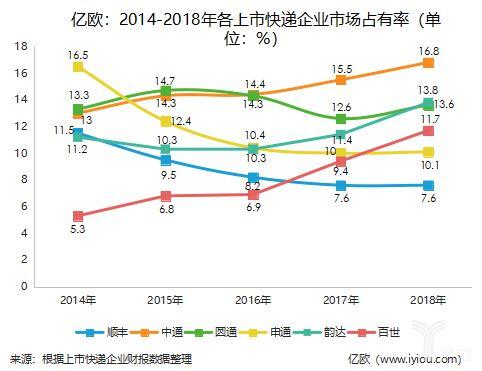 2014-2018年各上市快递企业市场占有率