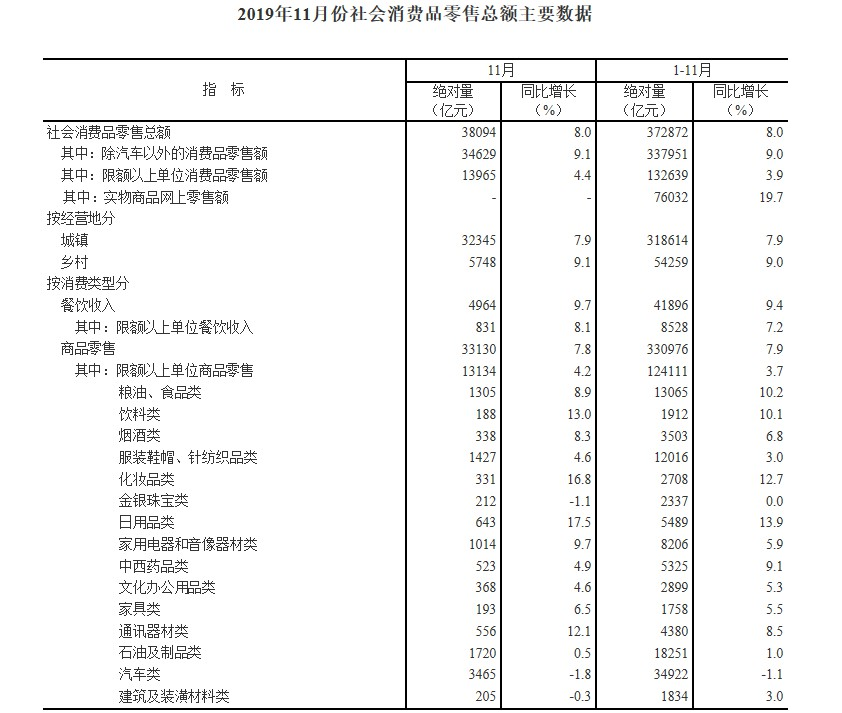 国家统计局:前11月网上零售额94958亿元 同比增长16.6%_零售_电商报