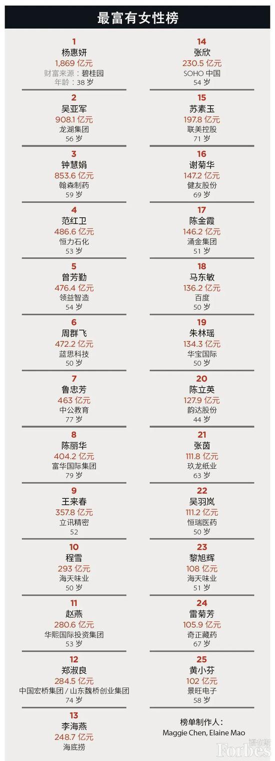 福布斯中国2020最富有女性榜:韵达陈立英第20_人物_电商报