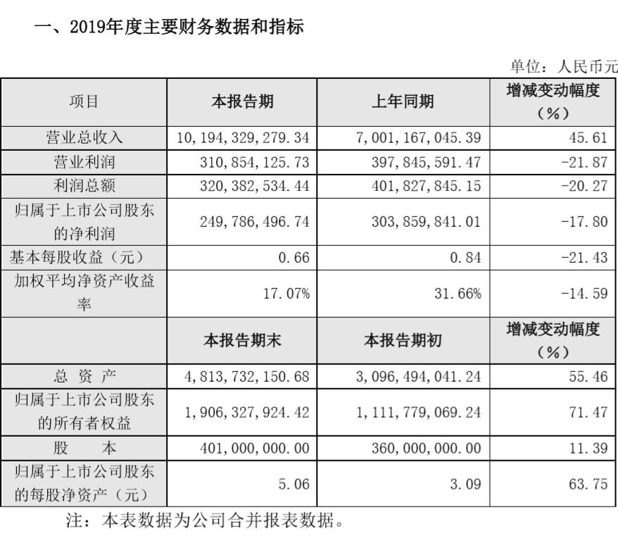 三只松鼠2019总营收101.94亿元 同比增长45.61%_零售_电商报