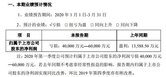 苏宁易购2020年一季度预计亏损4亿元—6亿元_零售_电商报