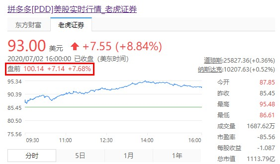 拼多多盘前大涨逾7% 股价首次站上100美元关口_零售_电商报