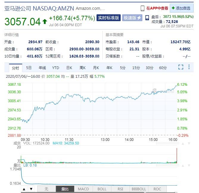 亚马逊股价突破3000美元关口 总市值超1.5万亿美元_跨境电商_电商报