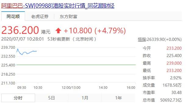 阿里巴巴港股市值突破5万亿港元 超越腾讯重返港股市值第一_零售_电商报
