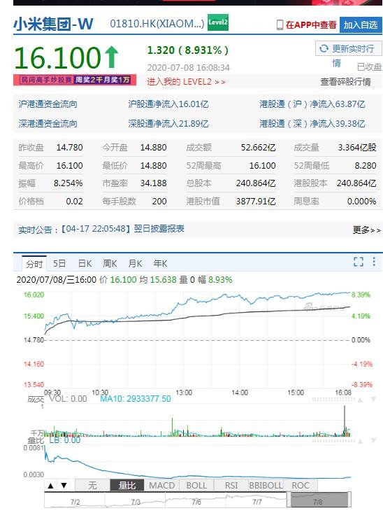 小米集团收涨逾8%创新高 总市值超500亿美元_零售_电商报