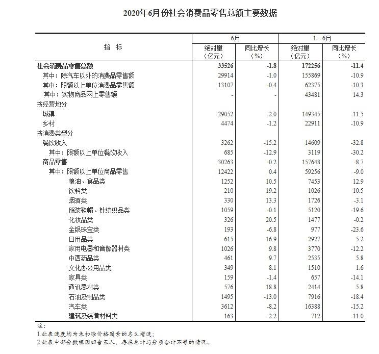 国家统计局:上半年全国网上零售额51501亿元 同比增长7.3%_零售_电商报