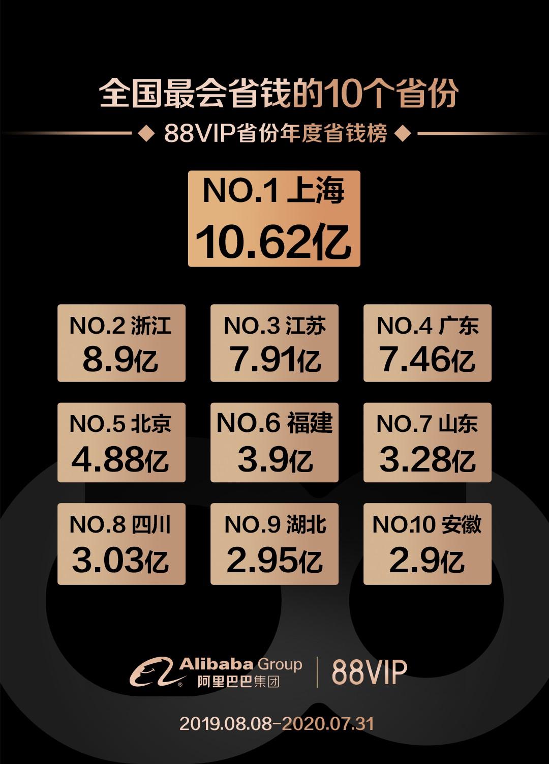 88VIP会员权益升级:阿里生态外权益占比达60%_零售_电商报