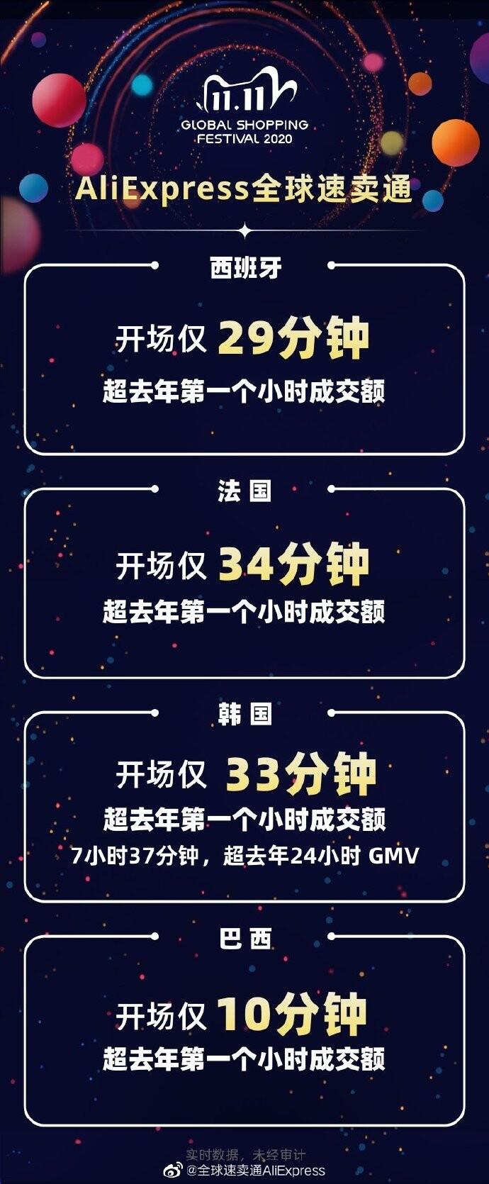 速卖通双11战报:海外仓4小时完成去年48小时成交额_跨境电商_电商报