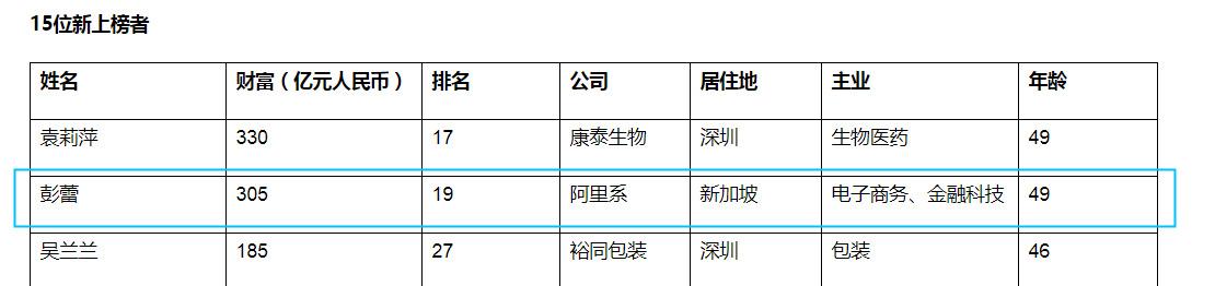 2020胡润女企业家榜:阿里巴巴彭蕾位列19名_人物_电商报