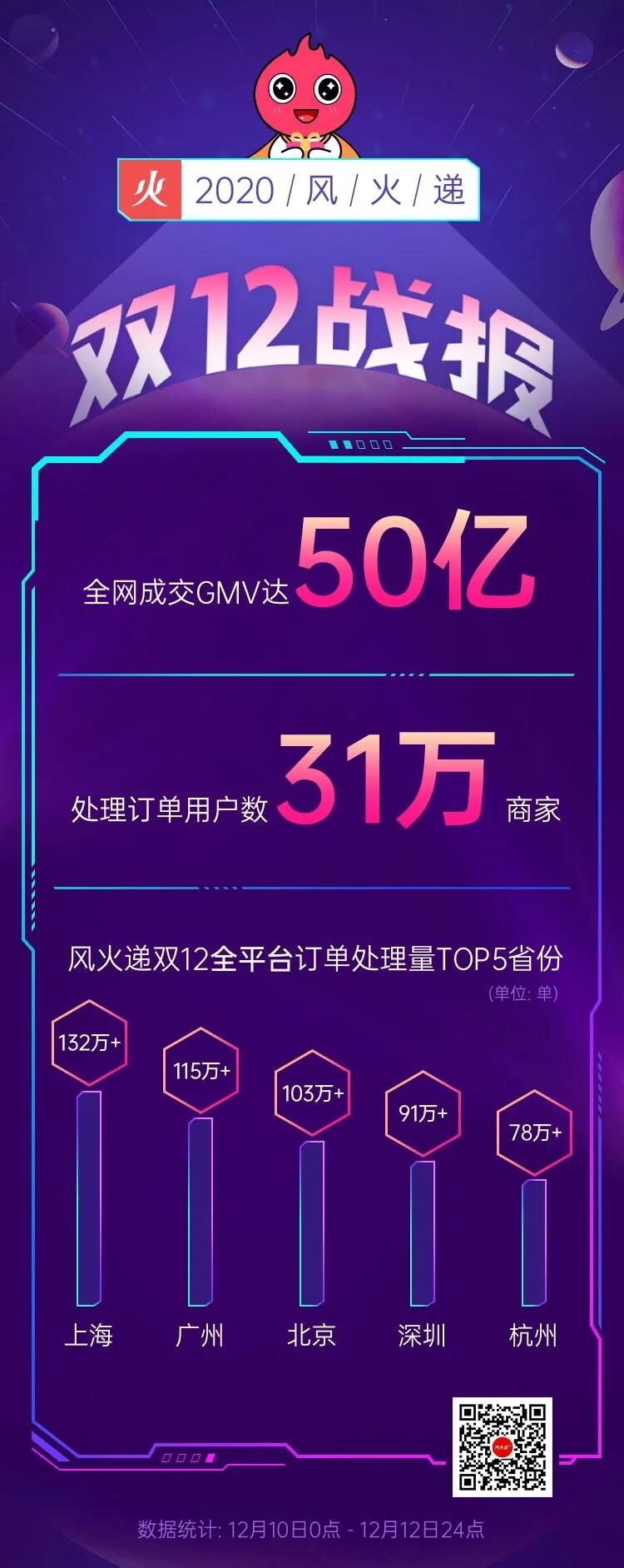 风火递双12:处理订单量达1974万单,全网成交GMV达50亿_B2B_电商报