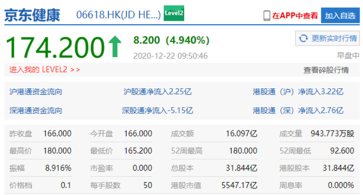 京东健康市值超5500亿港元 今起纳入港股通名单_零售_电商报