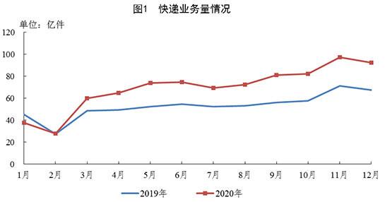 2020年全国快递业务量累计完成833.6亿件 同比增长31.2%_物流_电商报