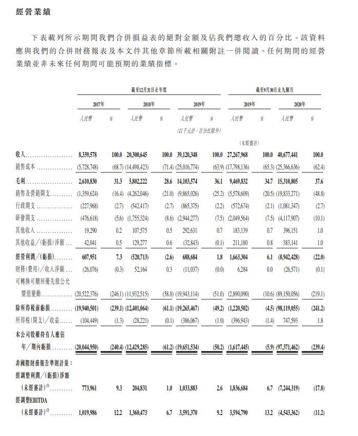 快手通过港交所聆讯 2020年前三季度电商总GMV2041亿元_零售_电商报